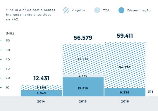 Nº de Participantes | Projetos e Formação